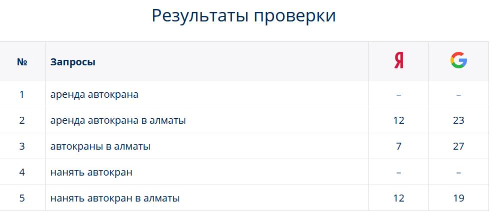 Screenshot_2019-02-21 Серпхант - Быстрая проверка позиций сайта в поисковиках системах.png