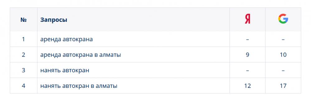 Screenshot_2019-02-24 Серпхант - Быстрая проверка позиций сайта в поисковиках системах.png