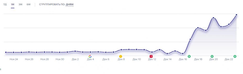 рост сайта после yati.png